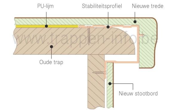 Overzettreden plaatsen werkwijze weetjes en kostprijs for Nieuwe trap laten plaatsen